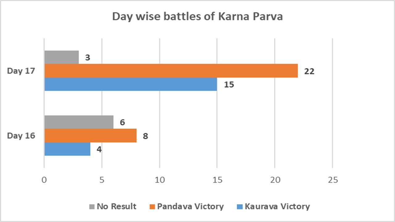 Day wise battles of Karna Parva