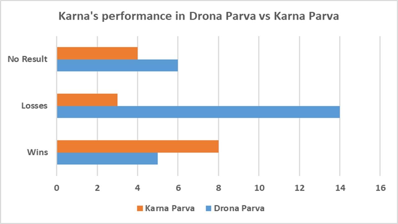 Drona Parva vs Karna Parva